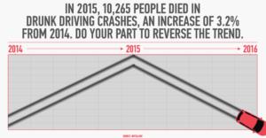 Texas Car Crash Statistics