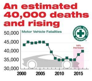 Traffic Deaths in 2016