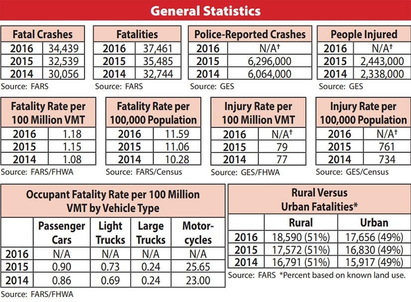 Fatal Car Accident Statistics