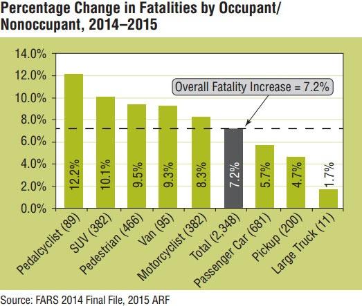 Fatal Car Accident Statistics 2014-2015