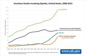 Opioid Overdose Deaths